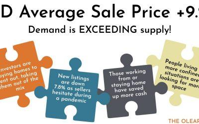 YTD Average Sale Price +9.2%